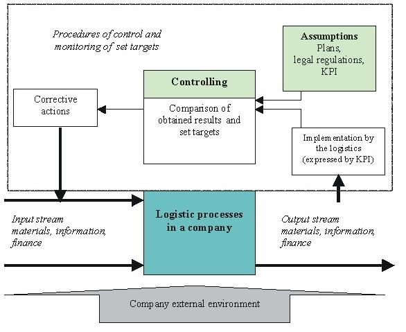 Logistics Information Flow Diagram Online Schematic Diagram
